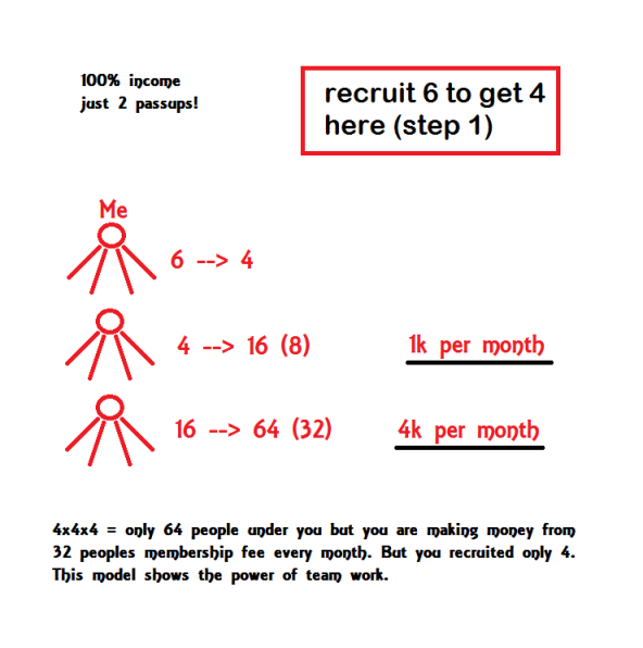 4x4x4 compensation plan